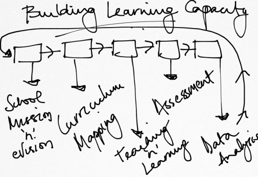 Building Learning Capacity